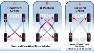 Tire Rotation Options